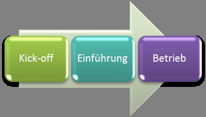 3 Stufen im Prozess veranschaulicht