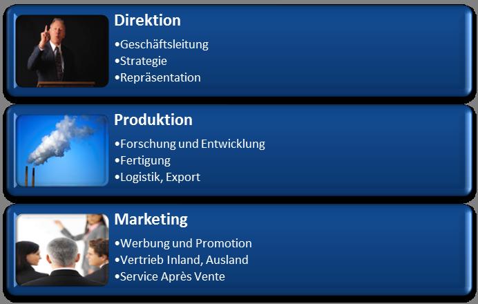 Visualisierung: 3 Unternehmensbereiche